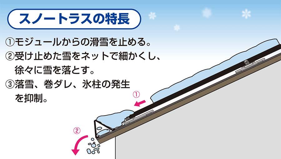 スノートラスの特徴、太陽光パネルからまとまって滑り落ちる雪を止める。 、受け止めた雪をネットで細かくして、少しずつ落とす。、巻ダレを抑制して雨樋を守る