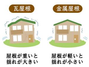屋根の葺き替えで耐震性向上